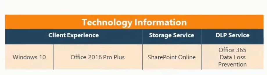 Sharepoint-Technology-works-with-DLP