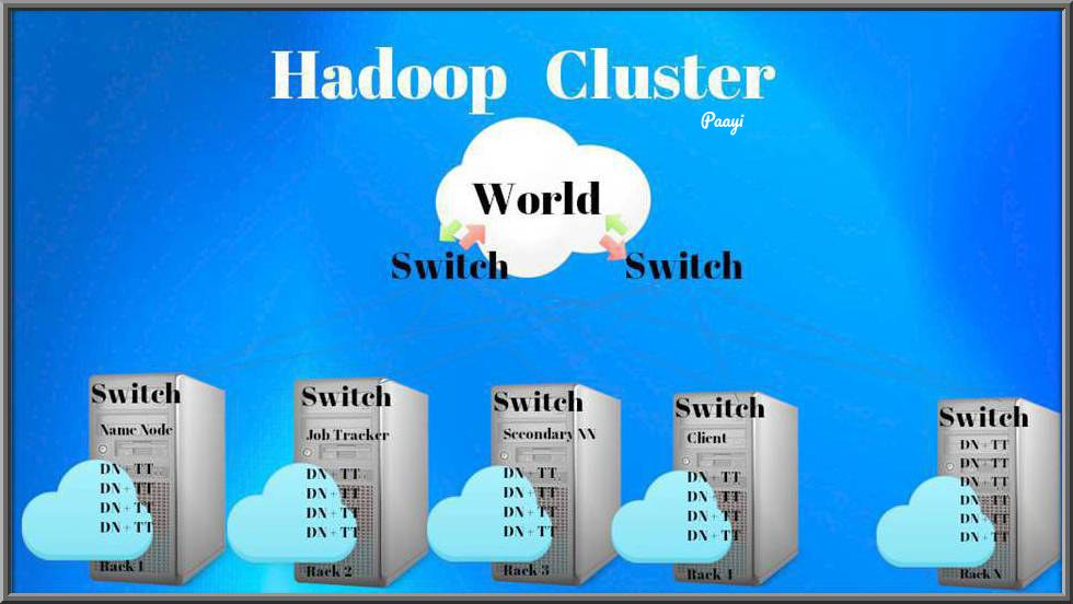What is Hadoop Cluster