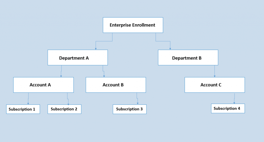 Microsoft azure account hierarchy image